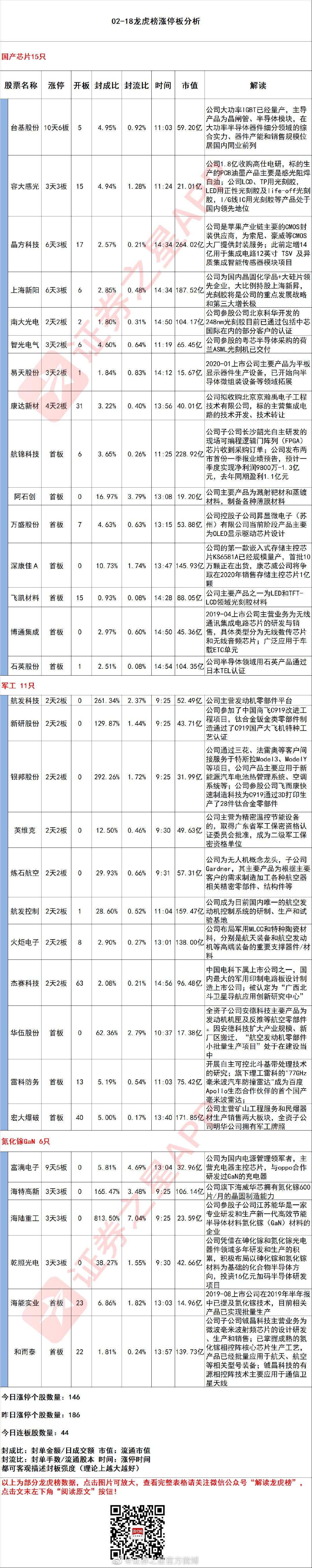 今日龙虎榜涨停分析@新浪证券 @新浪财经 @微博财经