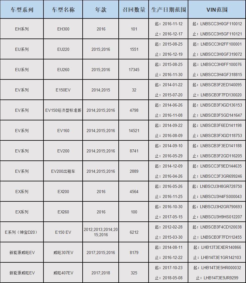 因助力制动真空泵(刹车)出现问题,北汽召回新能源汽车近7万辆