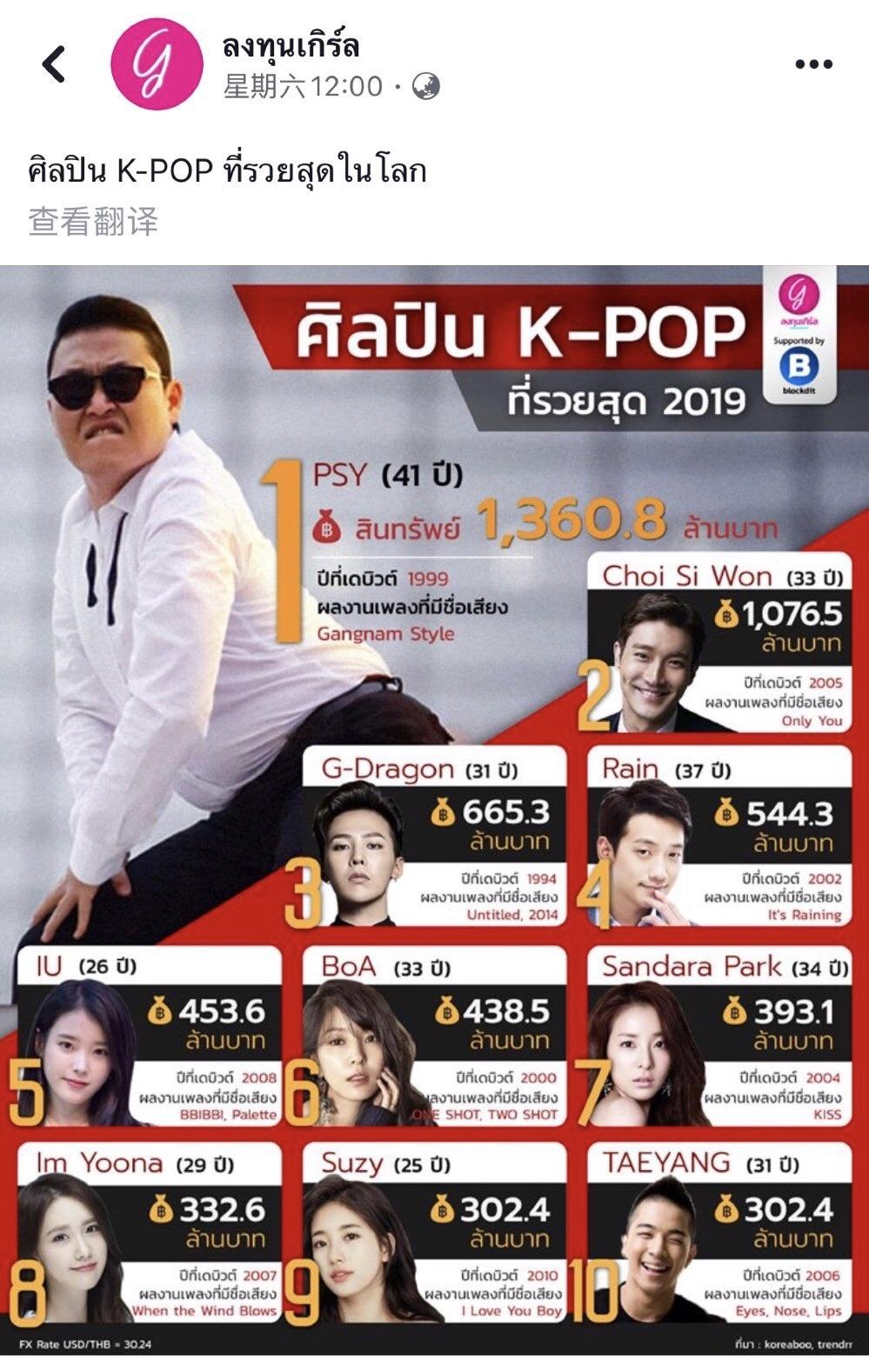 2019全球最富有K-POP明星榜第二 ,资产十亿七千六百五十万泰铢