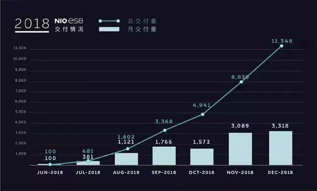 蔚来2018年财报:净亏损96亿元,停建上海新厂