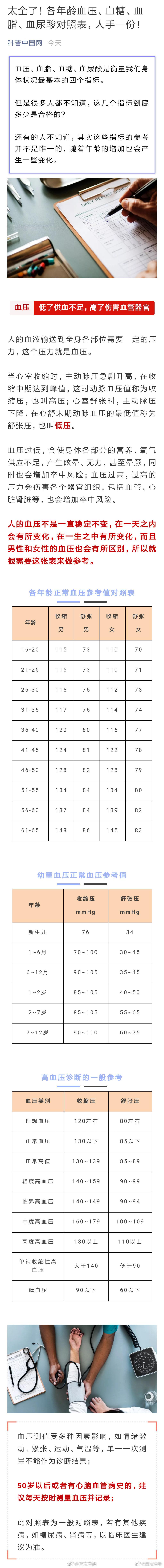 太全了!各年龄血压、血糖、血脂、血尿酸对照表,人手一份