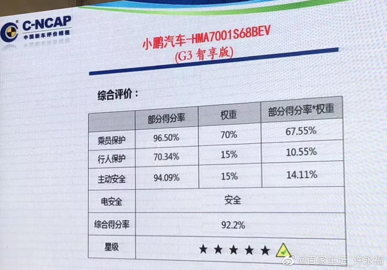 最新一期C-NCAP成绩公布