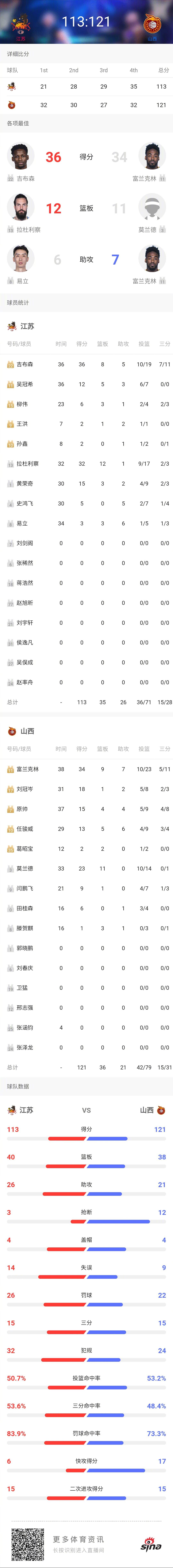 客场121-113战胜@江苏肯帝亚篮球俱乐部