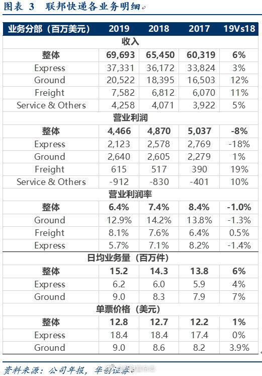 顺丰控股:复盘联邦快递,探索顺丰棋局