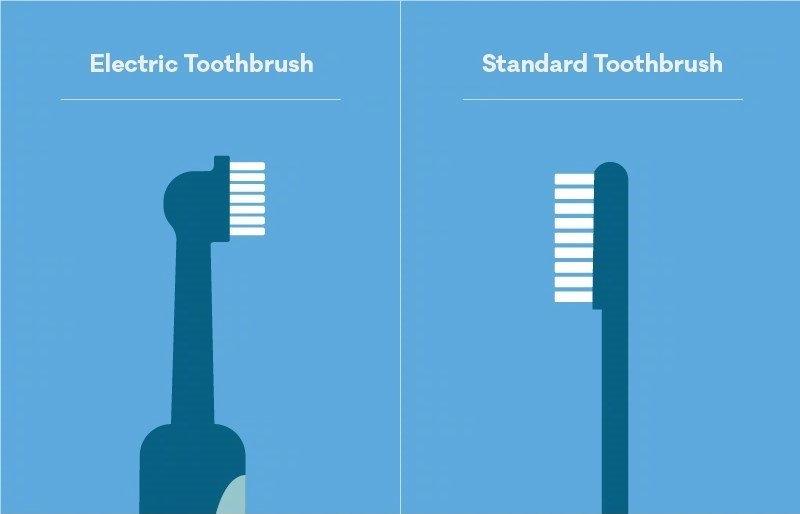 电动牙刷真的对牙齿好吗?漱口水是否必要?