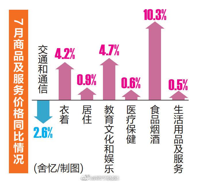 7月份南宁市CPI同比上涨3.9%!旅游出行需求释放,暑假经济效应突出