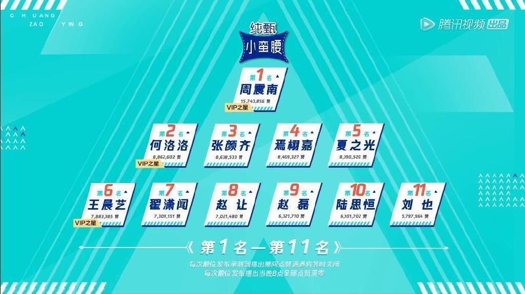第二赛段排名发布周震南第一、何洛洛第二、张颜齐第三、焉栩嘉第四