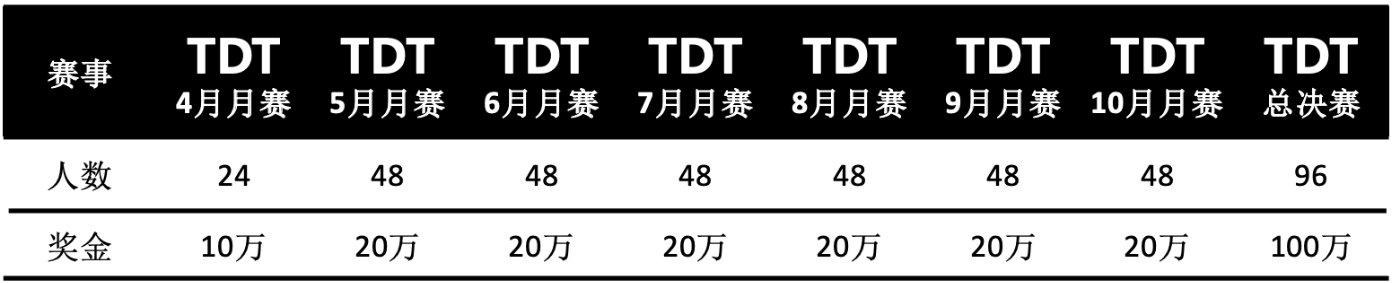 棋牌电竞亲民化,2019腾讯斗地主锦标赛超级加倍
