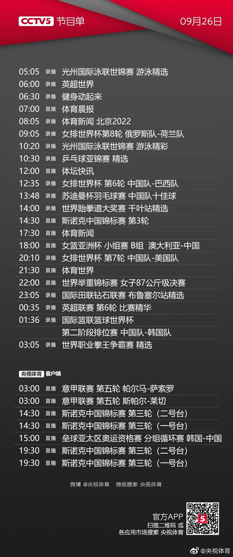 明天有斯诺克、女篮亚洲杯、举重锦标赛等精彩内容,欢迎关注