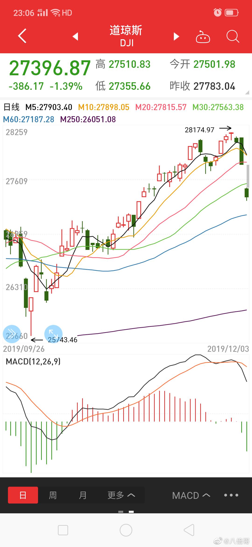 美股继续扩大跌幅,道琼斯指数下跌近400点,A股期货下跌近1%