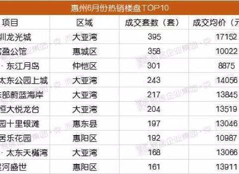 6月份惠州一手住宅成交10043套 环比减少了6%