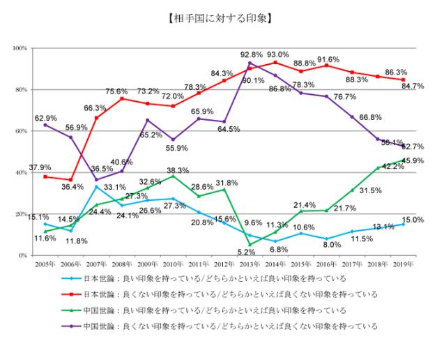 聊到民间感情,可以看看图1,日本言论NPO坚持了15年的中日舆论调查