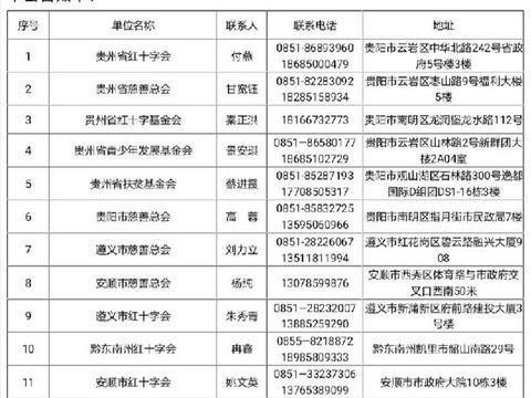 贵州省民政厅关于指定防控新冠肺炎疫情进口捐赠物资受赠单位的公告