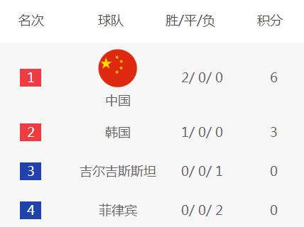 争气!里皮带队国足还未输过韩国 将死磕对手争小组第一