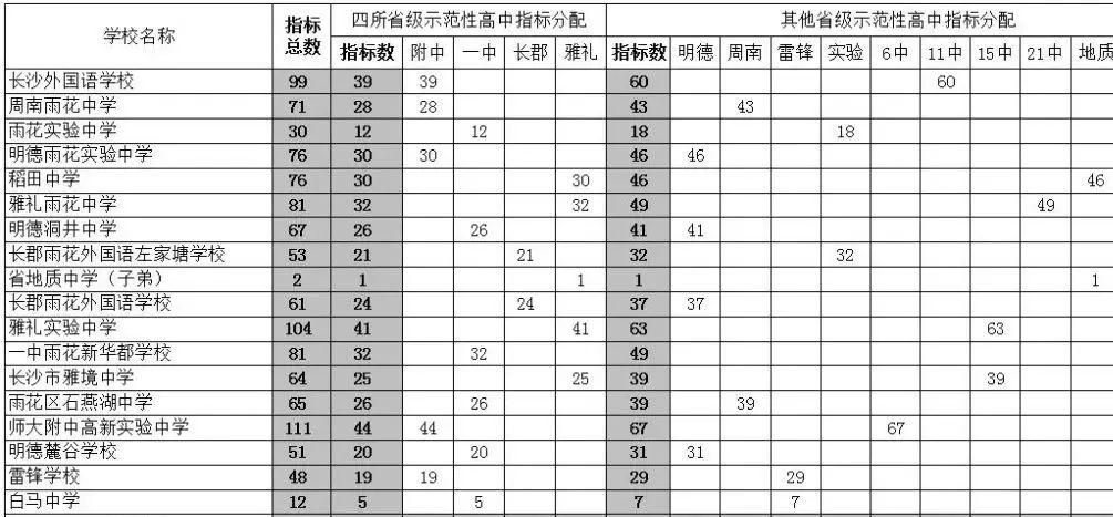 2019年长沙市指标省级示范性普通高中城区生计划高中吴兴图片