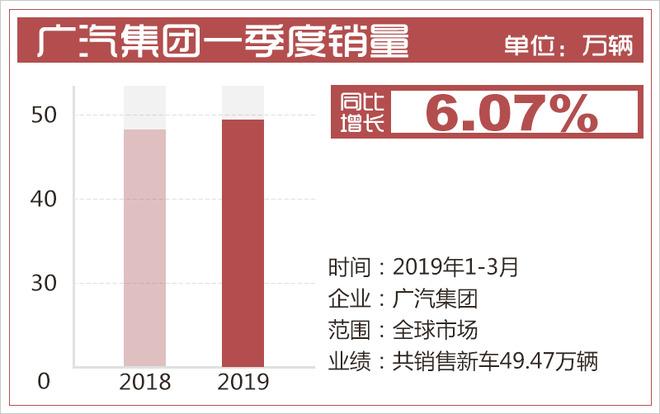 广汽集团一季度财报 营收超142亿/销量增6.07%