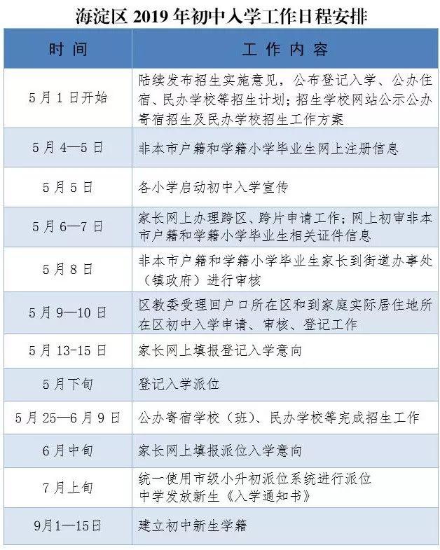 海淀区2019年义务教育政策发布!房户要求一致,新购房家庭实施多校划片