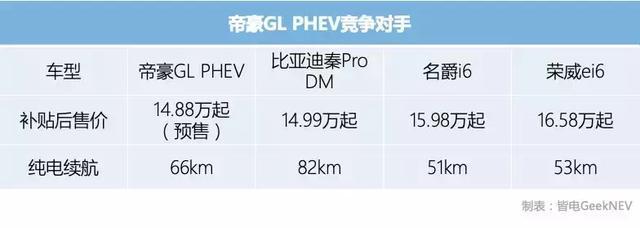 7.28s破百,纯电续航66km!帝豪GL插混值不值得买?