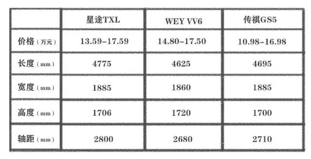 自主品牌冲高之路,星途TXL与VV6、GS5相比优势何在?
