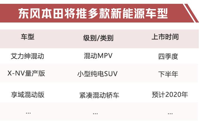 """纯电""""XR-V""""打头阵!东风本田超10款新车将上市,艾力绅增混动版"""