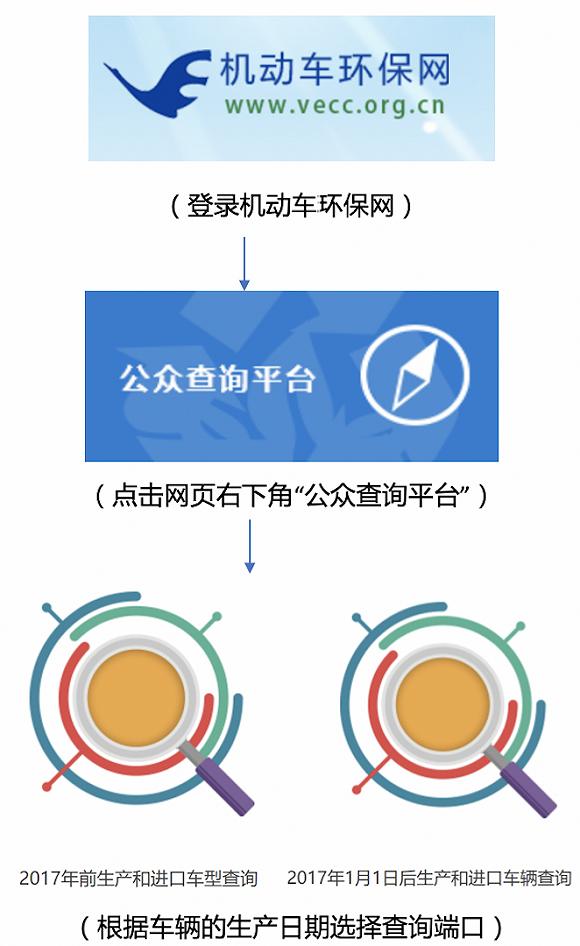 7月1日起,上海市轻型汽车提前实施国6b标准