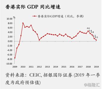 2019 年首季GDP及展望:香港经济已触底