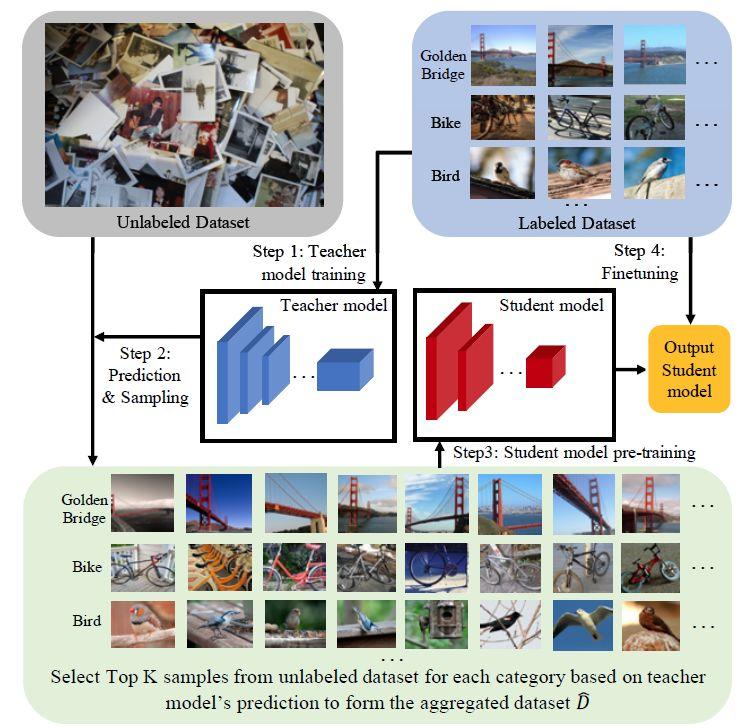 10亿级数据规模的半监督图像分类模型,imagenet测试精度高达81.