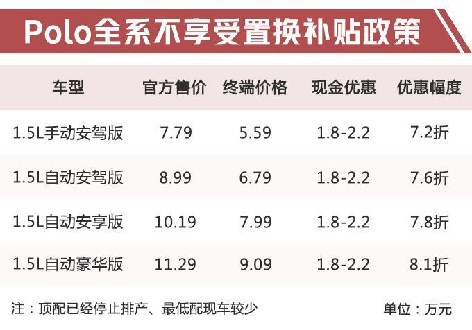 大众全新Polo 6月底开卖 现款最高优惠2.2万元-图2