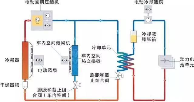 【新能源汽车用车】新能源汽车技术10-动力电池冷却系统