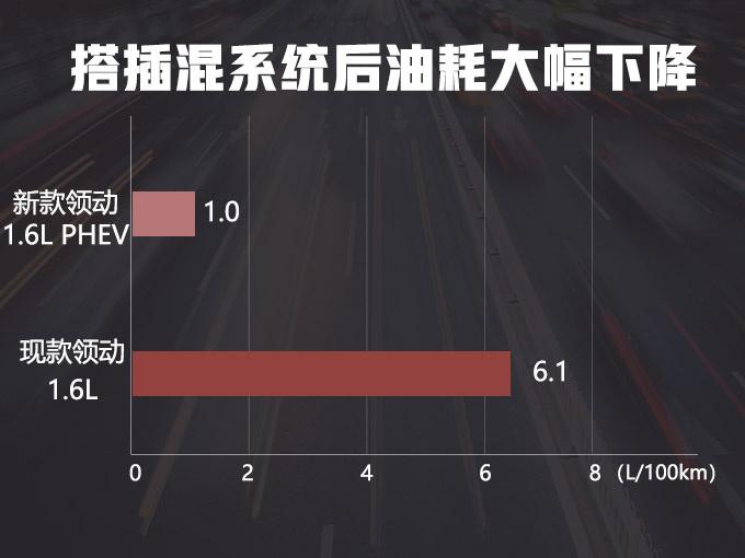 这款韩系轿车卖的最好,换上全新1.6L,油耗仅1L,比日系还省油