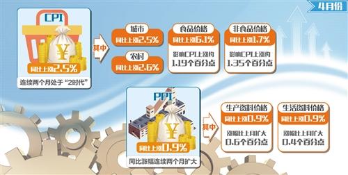 需求改善与翘尾因素推涨4月PPI