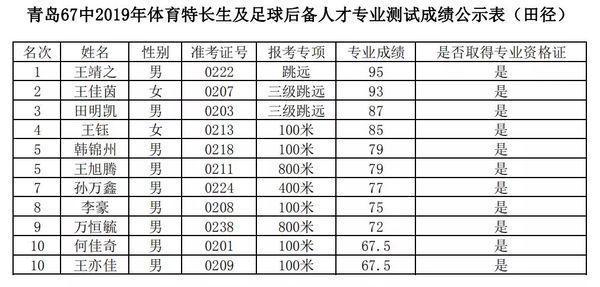 2019青岛六十七中体育特长生 足球后备人才专业测试合格名单