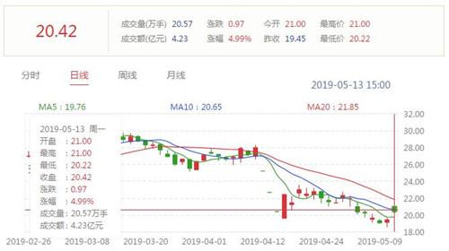 视觉中国股价今日开盘上涨近8% 收盘时仍上涨近5%