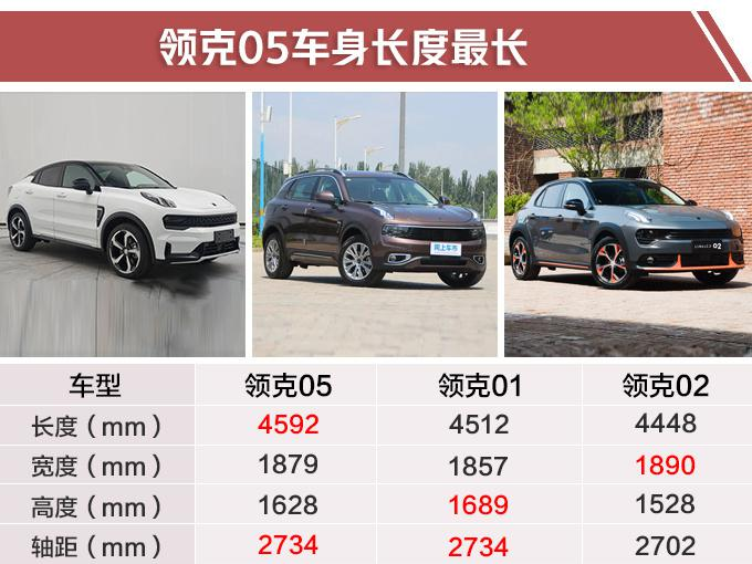 领克年内再推5款新车 高性能轿跑SUV全都有-图7