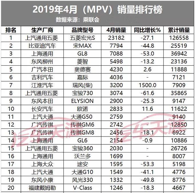 4月MPV销量榜出炉:神车夺冠宋MAX压GL8,日系两款上榜