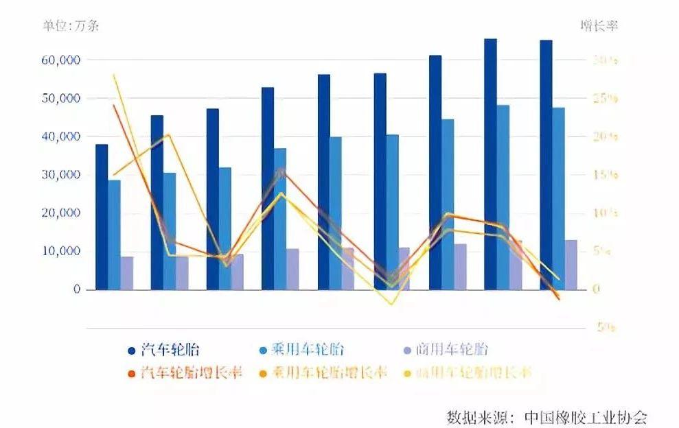 中国汽车轮胎出口贸易研究报告