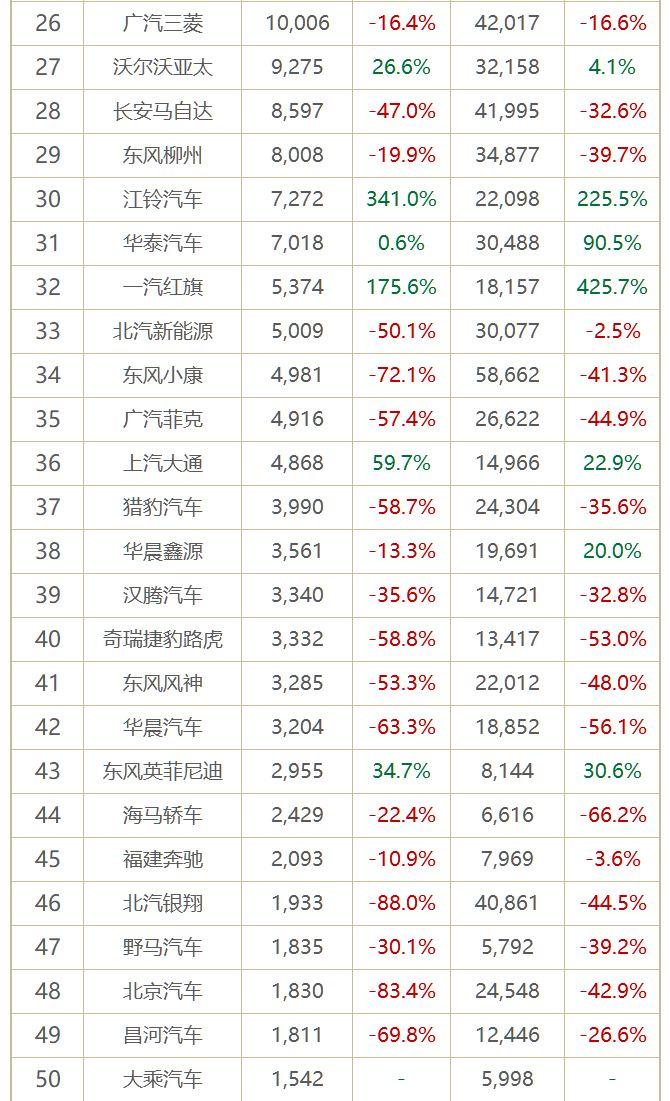 4月车企销量排行榜:仅1/4企业增长 日系打起反击战?|聚数