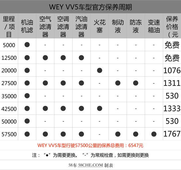 VV5 1.5T为何价格降低了配置反倒更高了