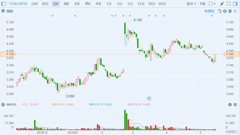 第一上海:给予凤凰新媒体(FENG)持有评级,目标价4.4美元
