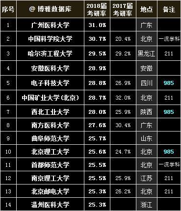 中国高校2018届考研率排行榜出炉,看看有你的大学吗?