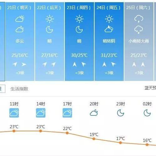 本周吴江气温直冲31℃,过不了多久又要入梅啦!