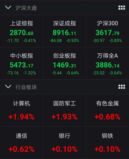 沪指全天低位徘徊收跌0.41% 券商和科技股逆势上涨