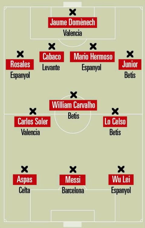 西甲收官轮最佳阵容出炉:武磊梅西领衔,西班牙人成大赢家