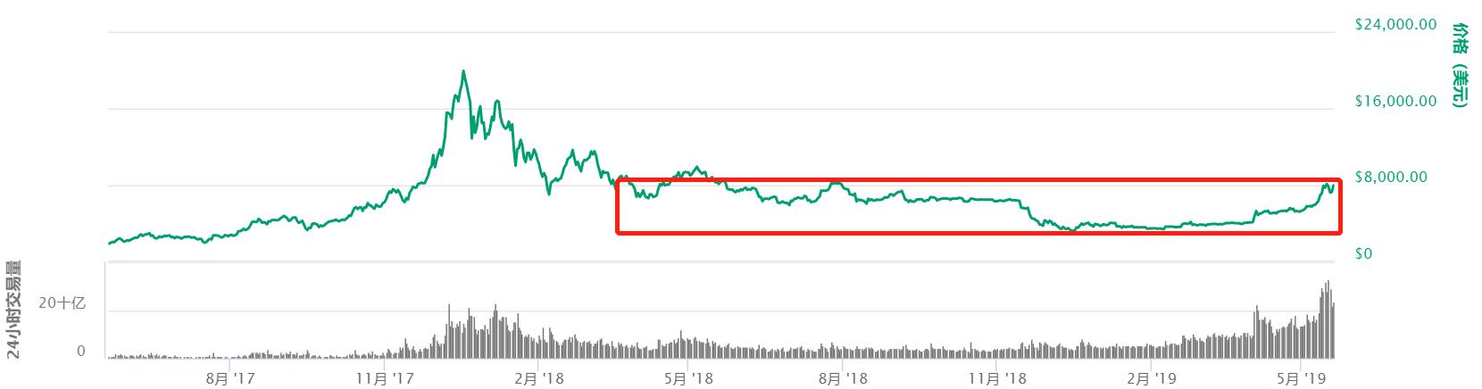 【得得小数据】区块链二级市场:冲高急跌高位震荡,修复反弹宽幅盘整