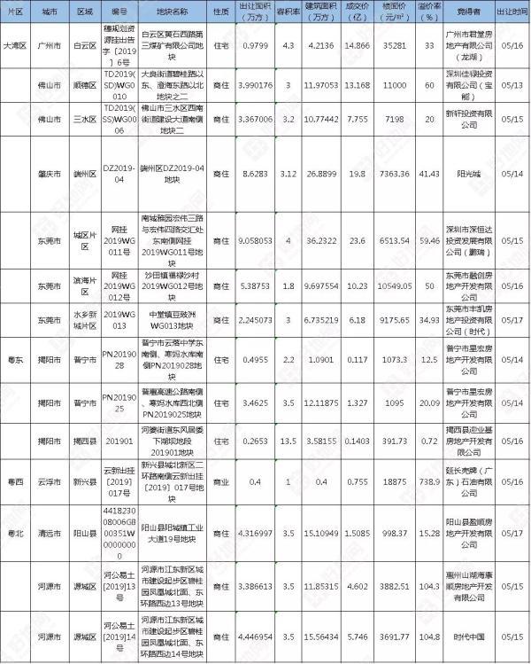 上周广东省土地市场出让14宗地块