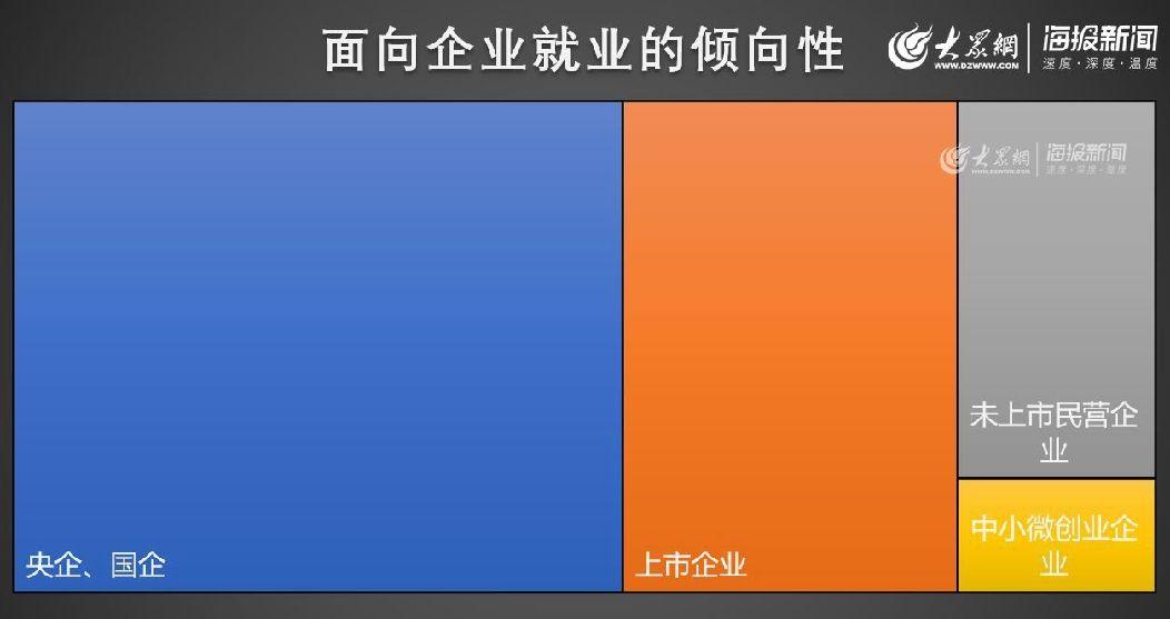 """青岛大学生就业首选""""稳定"""" 看好""""钱景""""更要前景"""