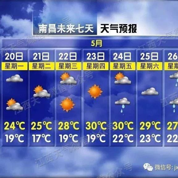 30°C!接下来南昌天气一路开挂 不过这些地方要停电