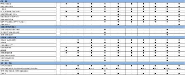广汽雷凌配置价格分析:款型众多,选这两款绝不会亏