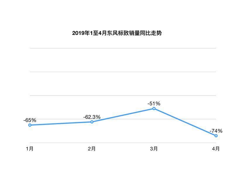 全新508L出师不利!东风标致销量下滑74%,拿什么能拯救?