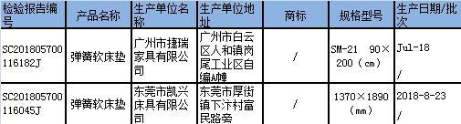 广东抽查三百多家企业家具产品 部分产品甲醛、重金属等超标